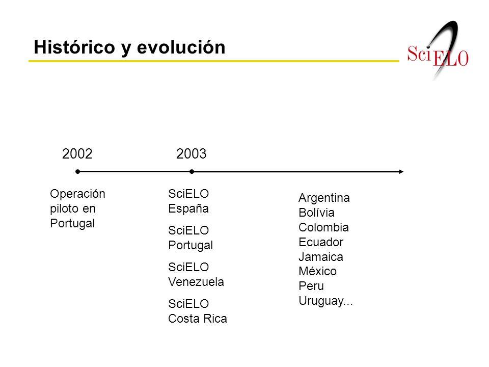 Histórico y evolución 20022003 Operación piloto en Portugal SciELO España SciELO Portugal SciELO Venezuela SciELO Costa Rica Argentina Bolívia Colombia Ecuador Jamaica México Peru Uruguay...