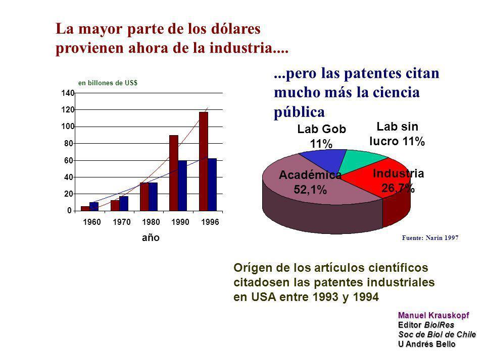 0 20 40 60 80 100 120 140 19601970198019901996 año en billones de US$ La mayor parte de los dólares provienen ahora de la industria.......pero las patentes citan mucho más la ciencia pública Orígen de los artículos científicos citadosen las patentes industriales en USA entre 1993 y 1994 Académica 52,1% Industria 26,7% Lab Gob 11% Lab sin lucro 11% Fuente: Narin 1997 Manuel Krauskopf Editor BiolRes Soc de Biol de Chile U Andrés Bello