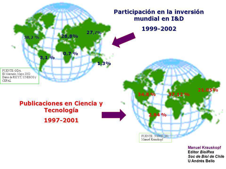 3,1 % 38,2 % 0,7 % 28,8% 27,7% 1,3% Participación en la inversión mundial en I&D 1999-2002 FUENTE: GDA.