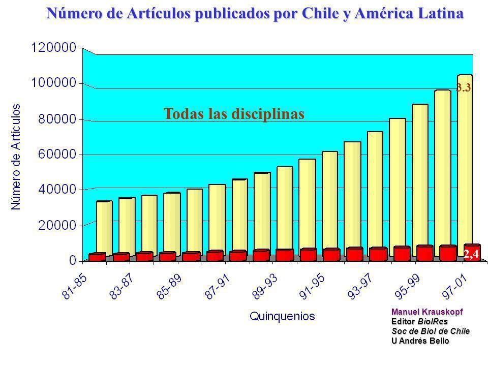 Número de Artículos publicados por Chile y América Latina Todas las disciplinas 2,4 3.3 Manuel Krauskopf Editor BiolRes Soc de Biol de Chile U Andrés Bello