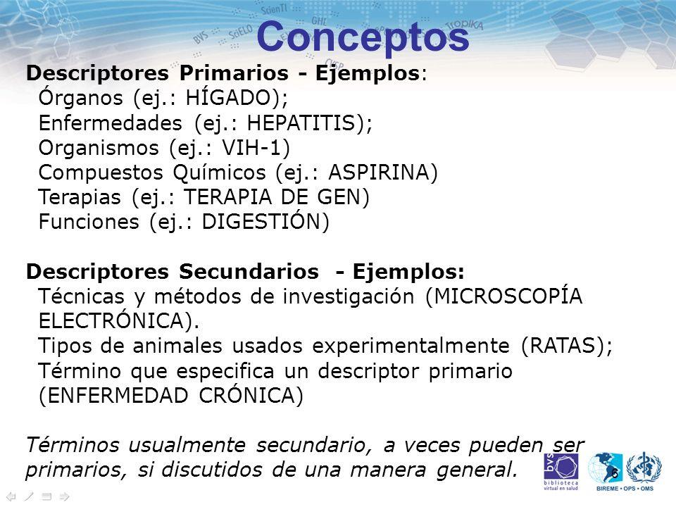 6 Conceptos Descriptores Primarios - Ejemplos: Órganos (ej.: HÍGADO); Enfermedades (ej.: HEPATITIS); Organismos (ej.: VIH-1) Compuestos Químicos (ej.:
