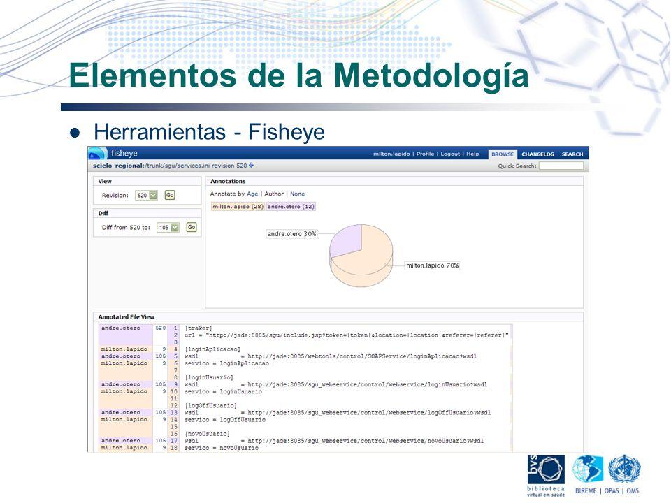 Elementos de la Metodología Herramientas - Fisheye