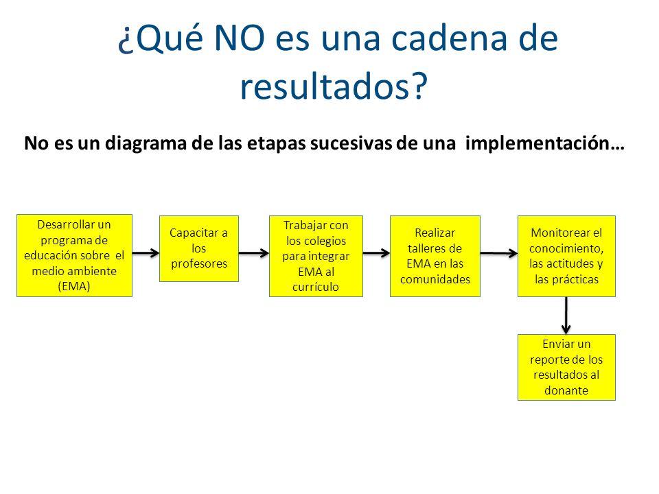 ¿Qué NO es una cadena de resultados? No es un diagrama de las etapas sucesivas de una implementación… Desarrollar un programa de educación sobre el me