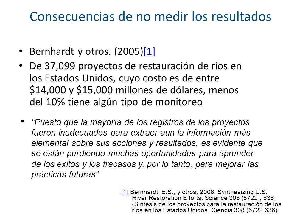 Consecuencias de no medir los resultados Bernhardt y otros. (2005)[1][1] De 37,099 proyectos de restauración de ríos en los Estados Unidos, cuyo costo