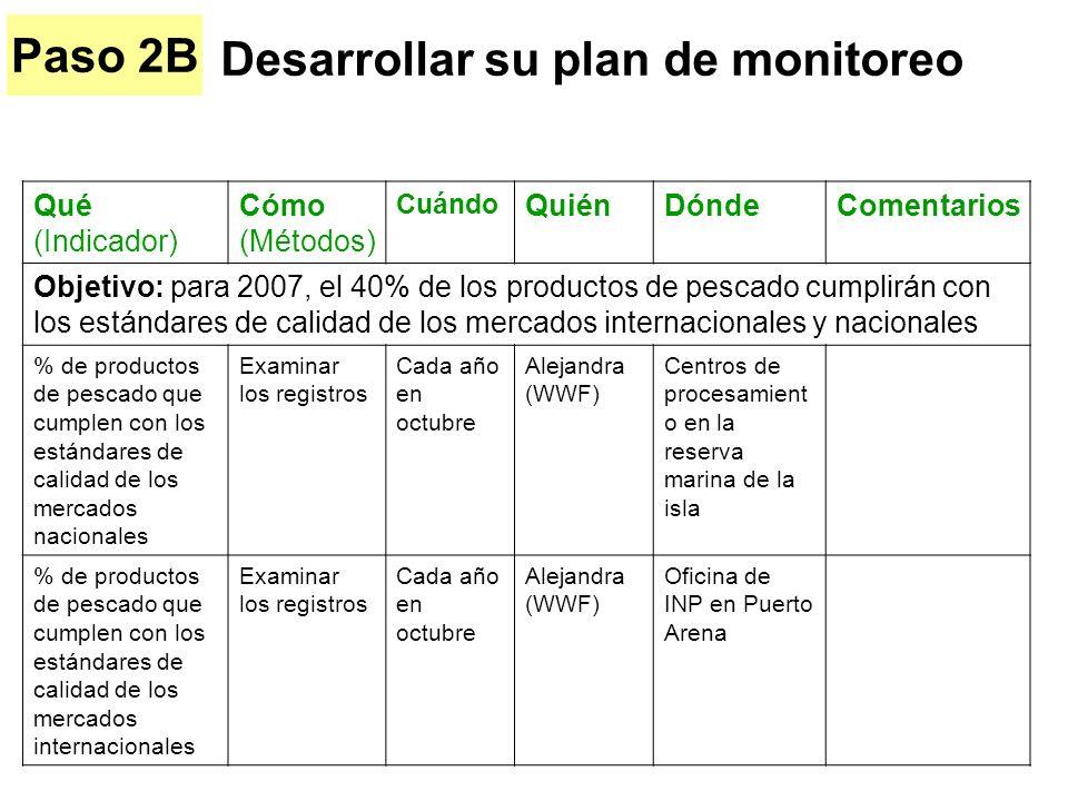Qué (Indicador) Cómo (Métodos) Cuándo QuiénDóndeComentarios Objetivo: para 2007, el 40% de los productos de pescado cumplirán con los estándares de ca
