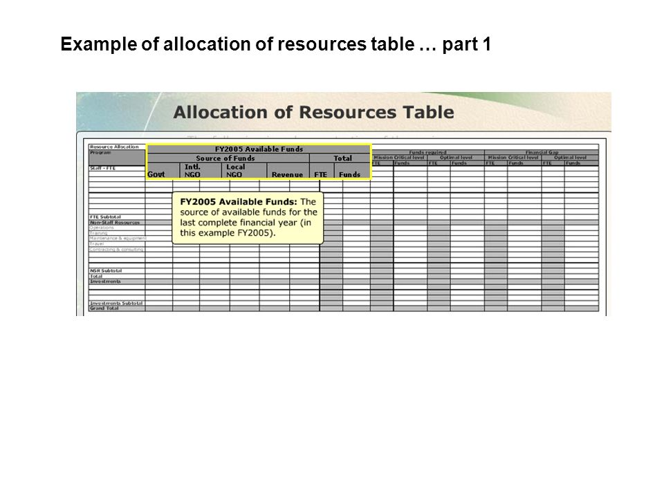 Example of allocation of resources table … part 1
