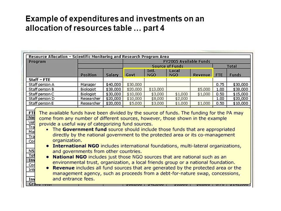 Example of expenditures and investments on an allocation of resources table … part 4