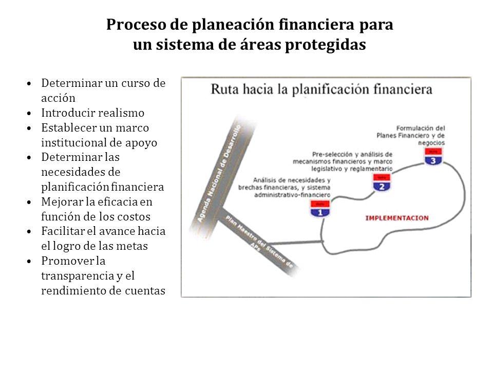 Determinar un curso de acción Introducir realismo Establecer un marco institucional de apoyo Determinar las necesidades de planificación financiera Mejorar la eficacia en función de los costos Facilitar el avance hacia el logro de las metas Promover la transparencia y el rendimiento de cuentas Proceso de planeación financiera para un sistema de áreas protegidas
