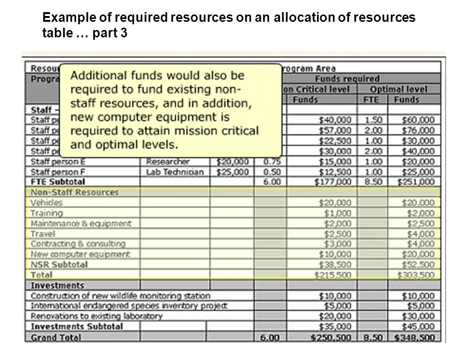 Example of required resources on an allocation of resources table … part 3