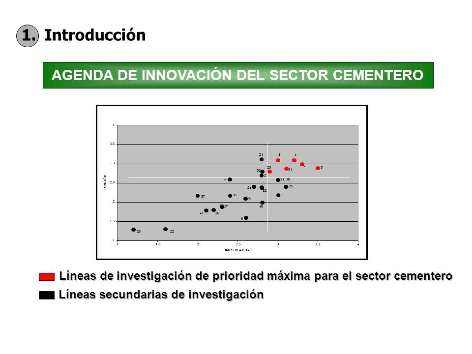 1. Introducción Líneas de investigación de prioridad máxima para el sector cementero Líneas secundarias de investigación AGENDA DE INNOVACIÓN DEL SECT