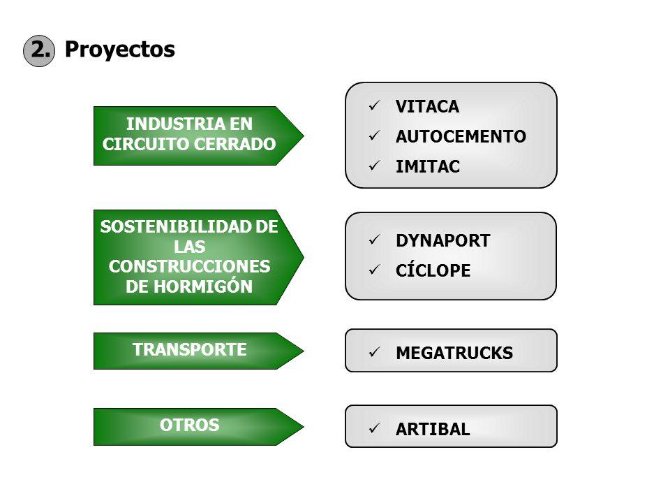 2. Proyectos INDUSTRIA EN CIRCUITO CERRADO VITACA AUTOCEMENTO IMITAC SOSTENIBILIDAD DE LAS CONSTRUCCIONES DE HORMIGÓN DYNAPORT CÍCLOPE TRANSPORTE MEGA
