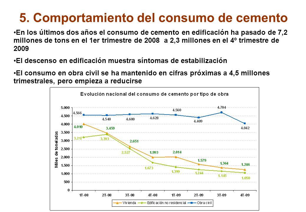 5. Comportamiento del consumo de cemento Desde 1996 y hasta 2007 el consumo de cemento ha crecido continuadamente hasta alcanzar lo 56 millones de ton