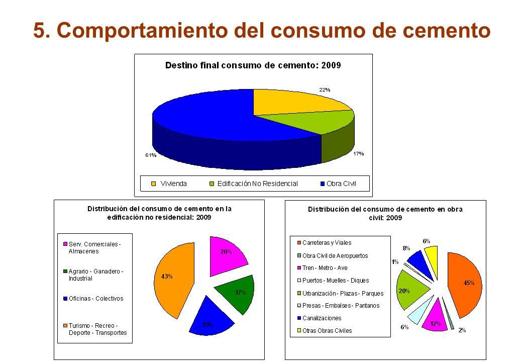 5. Comportamiento del consumo de cemento En los últimos dos años el consumo de cemento en edificación ha pasado de 7,2 millones de tons en el 1er trim