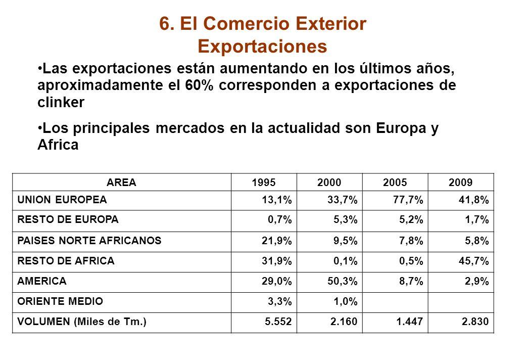 6. El Comercio Exterior Durante la fase expansiva del consumo aumentaron notablemente las importaciones de clinker, y se redujeron las exportaciones E