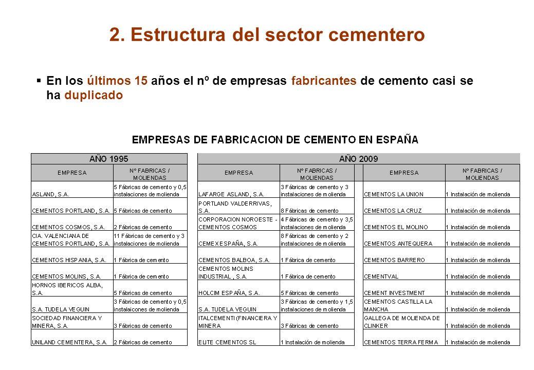 1. Posición del Sector Cementero Español en Europa CONSUMO CEMENTOCONSUMO PER CAPITA 200020072009200020072009 ESPAÑA38.43955.99728.6419491.247624 ITAL