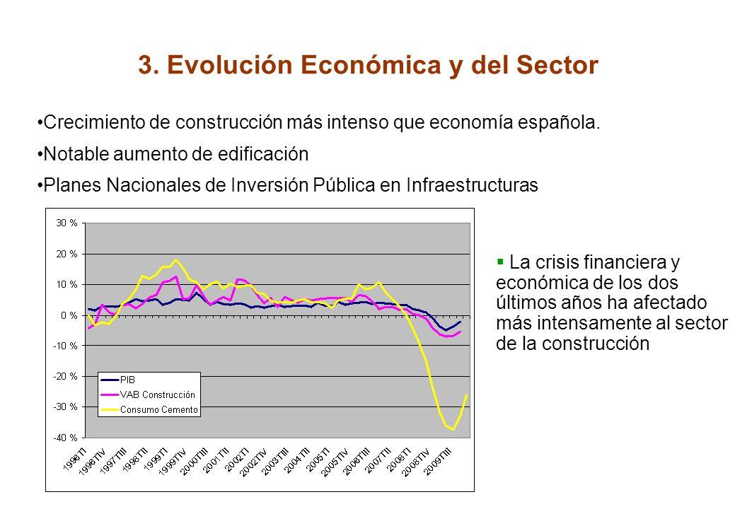3.Evolución Económica y del Sector Crecimiento de construcción más intenso que economía española.
