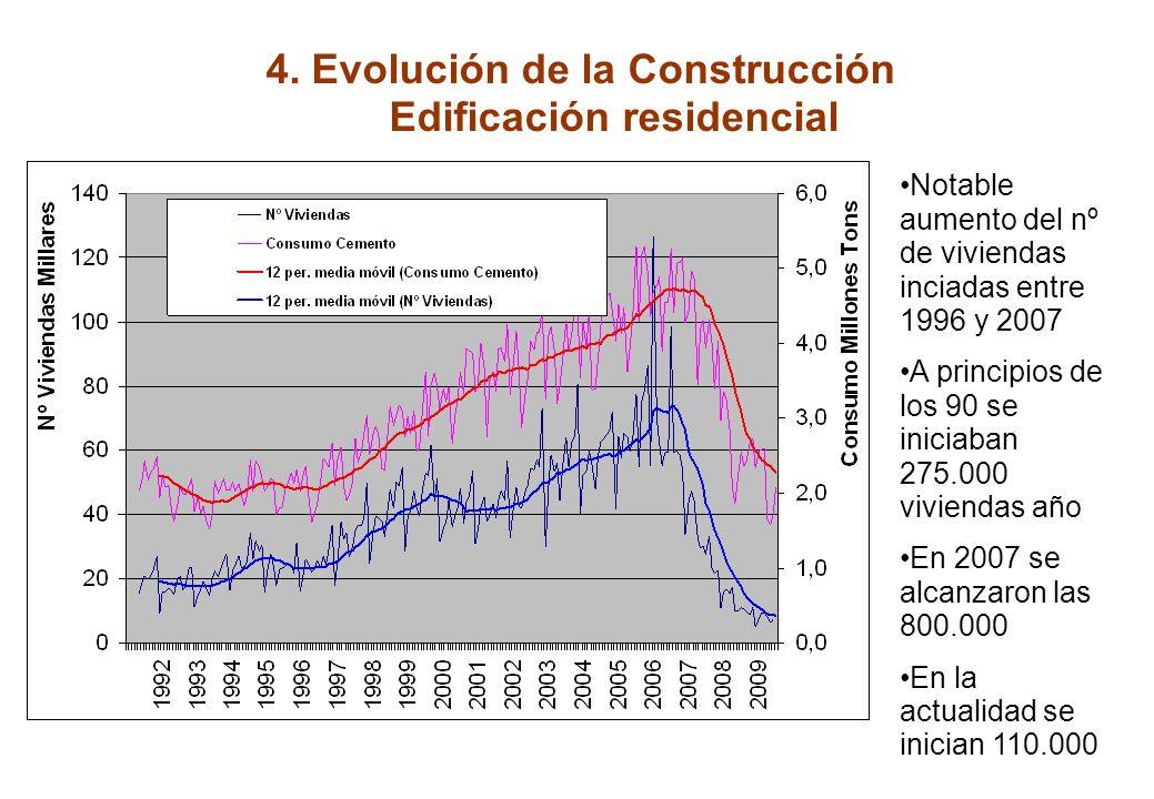 3. Evolución Económica y del Sector Crecimiento de construcción más intenso que economía española.