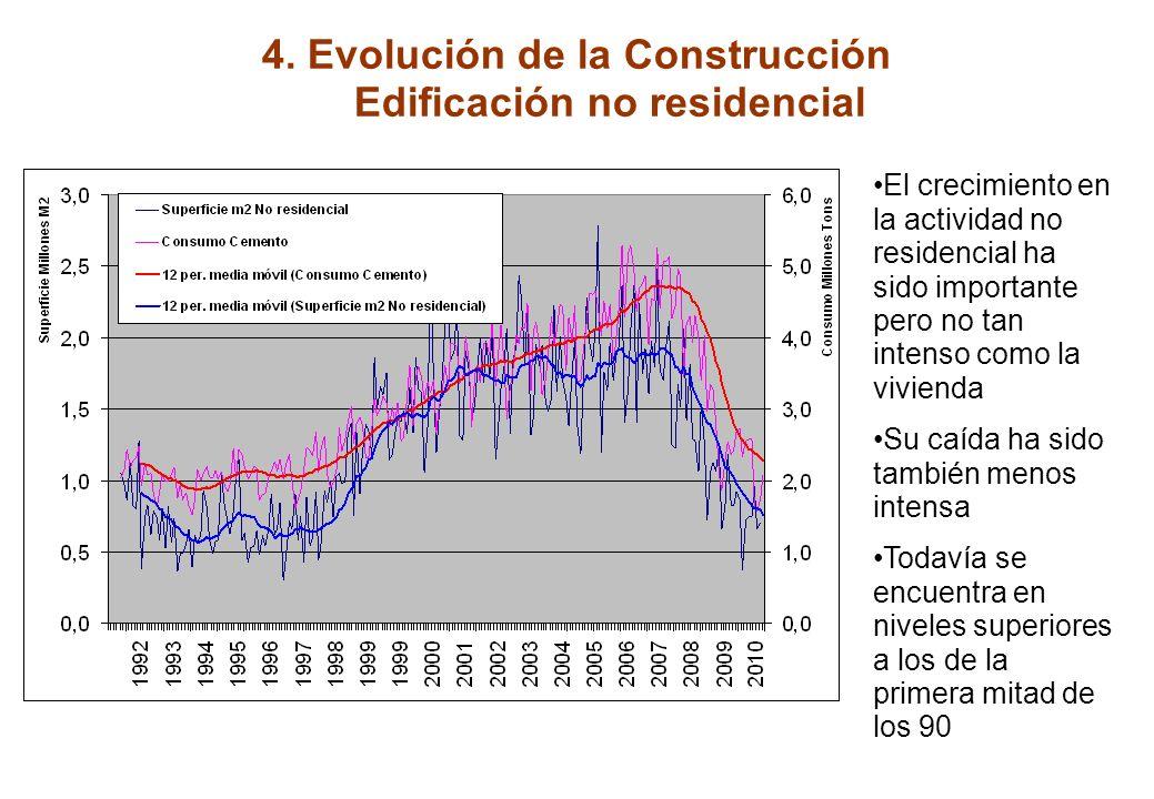 4. Evolución de la Construcción Edificación residencial Notable aumento del nº de viviendas inciadas entre 1996 y 2007 A principios de los 90 se inici