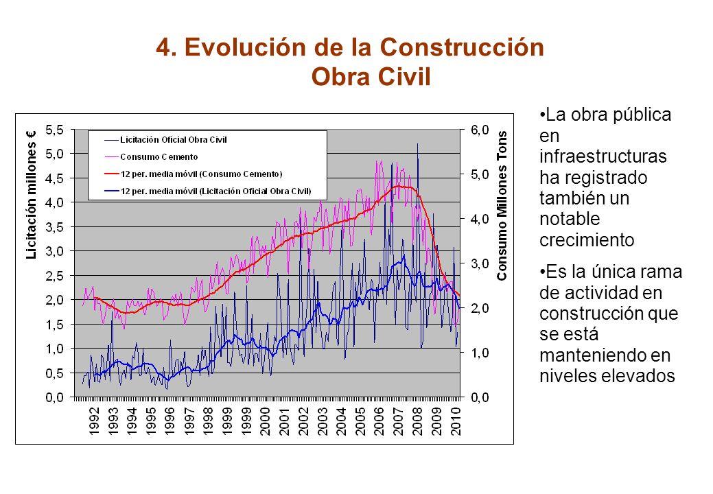 4. Evolución de la Construcción Edificación no residencial El crecimiento en la actividad no residencial ha sido importante pero no tan intenso como l