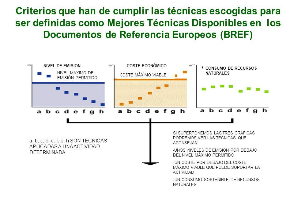 Criterios que han de cumplir las técnicas escogidas para ser definidas como Mejores Técnicas Disponibles en los Documentos de Referencia Europeos (BREF) NIVEL DE EMISION NIVEL MAXIMO DE EMISIÓN PERMITIDO COSTE ECONÓMICO COSTE MÁXIMO VIABLE CONSUMO DE RECURSOS NATURALES a, b, c, d, e, f, g, h SON TECNICAS APLICADAS A UNA ACTIVIDAD DETERMINADA SI SUPERPONEMOS LAS TRES GRÁFICAS PODREMOS VER LAS TÉCNICAS QUE ACONSEJAN: -UNOS NIVELES DE EMISIÓN POR DEBAJO DEL NIVEL MÁXIMO PERMITIDO -UN COSTE POR DEBAJO DEL COSTE MÁXIMO VIABLE QUE PUEDE SOPORTAR LA ACTIVIDAD -UN CONSUMO SOSTENIBLE DE RECURSOS NATURALES