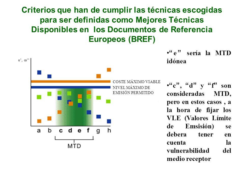 Criterios que han de cumplir las técnicas escogidas para ser definidas como Mejores Técnicas Disponibles en los Documentos de Referencia Europeos (BREF) COSTE MÁXIMO VIABLE NIVEL MÁXIMO DE EMISIÓN PERMITIDO e sería la MTD idónea c, d y f son consideradas MTD, pero en estos casos, a la hora de fijar los VLE (Valores Límite de Emsisión) se debera tener en cuenta la vulnerabilidad del medio receptor