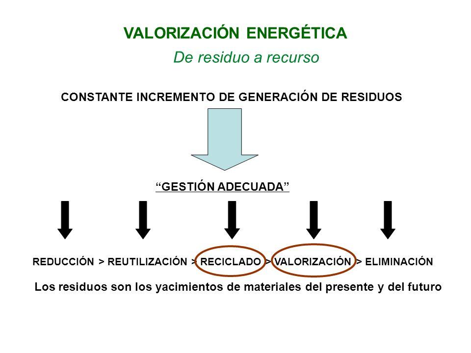 De residuo a recurso CONSTANTE INCREMENTO DE GENERACIÓN DE RESIDUOS GESTIÓN ADECUADA REDUCCIÓN > REUTILIZACIÓN > RECICLADO > VALORIZACIÓN > ELIMINACIÓN Los residuos son los yacimientos de materiales del presente y del futuro VALORIZACIÓN ENERGÉTICA