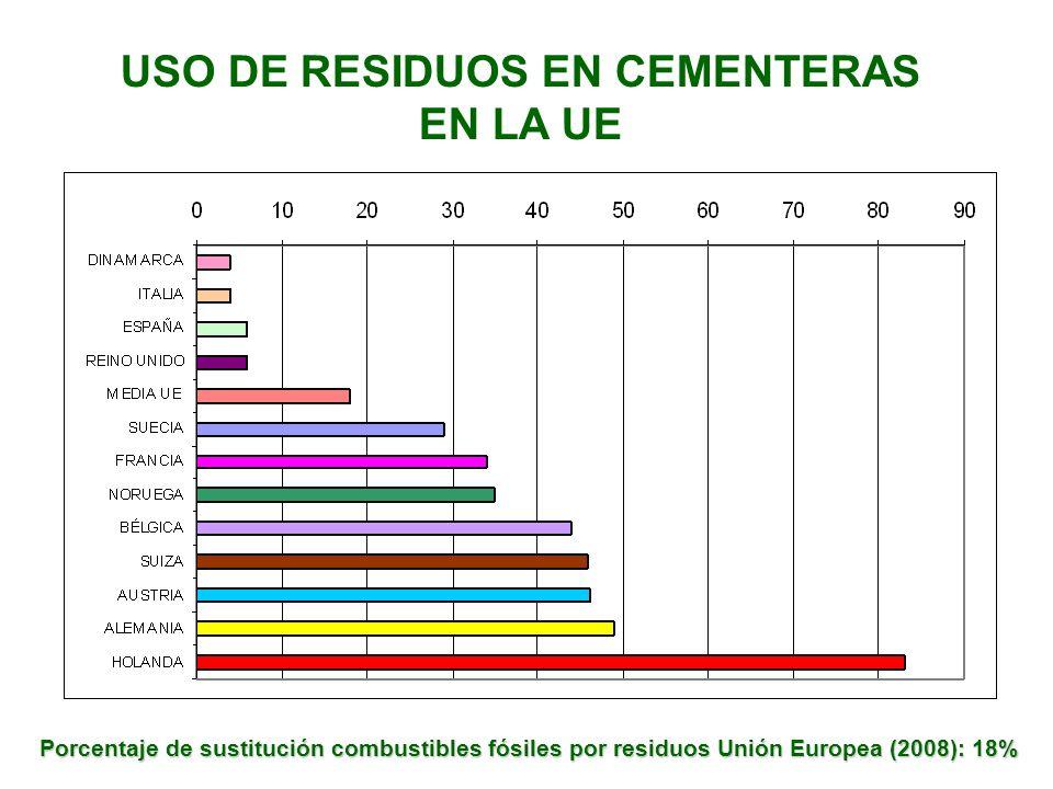 USO DE RESIDUOS EN CEMENTERAS EN LA UE Porcentaje de sustitución combustibles fósiles por residuos Unión Europea (2008): 18%