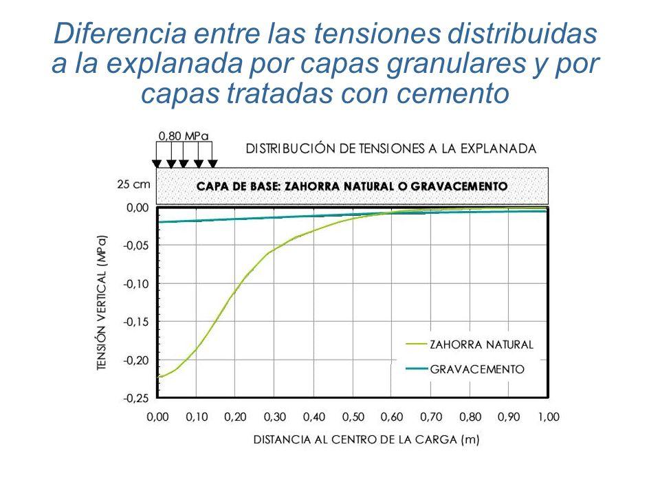 Diferencia entre las tensiones distribuidas a la explanada por capas granulares y por capas tratadas con cemento