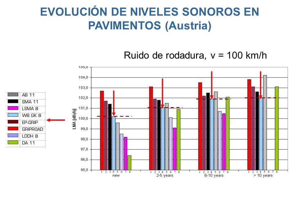 EVOLUCIÓN DE NIVELES SONOROS EN PAVIMENTOS (Austria) Ruido de rodadura, v = 100 km/h