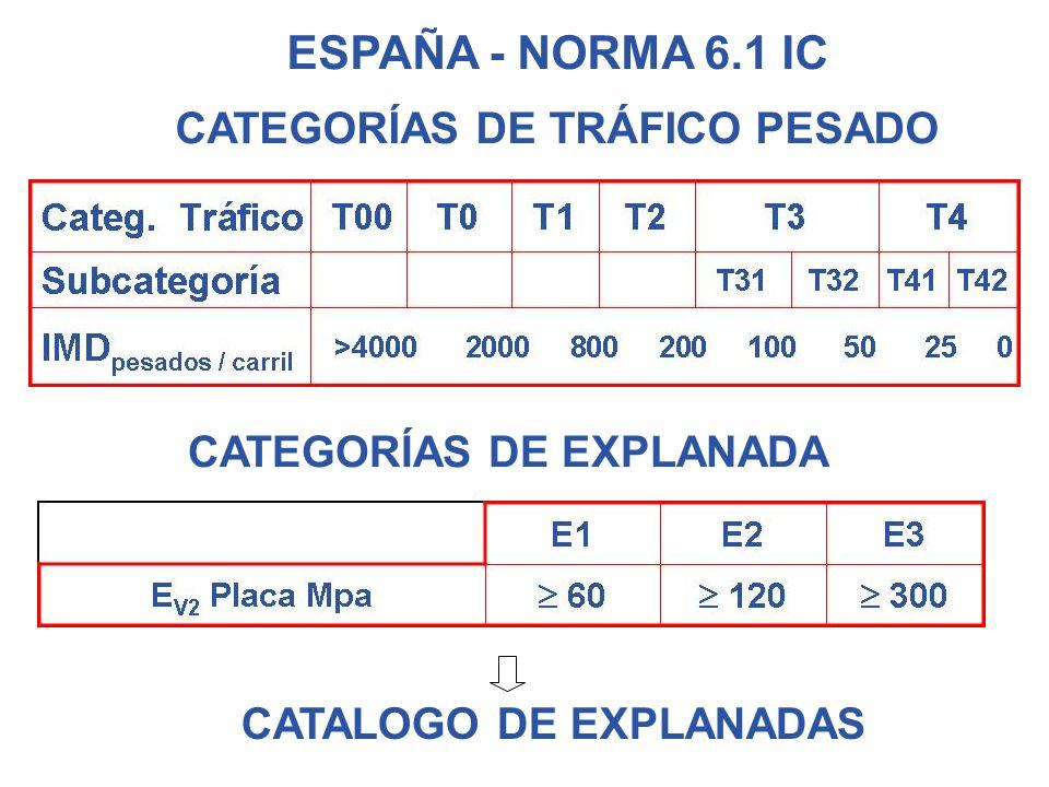 CATEGORÍAS DE TRÁFICO ESPAÑA - NORMA 6.1 IC CATEGORÍAS DE TRÁFICO PESADO CATEGORÍAS DE EXPLANADA CATALOGO DE EXPLANADAS