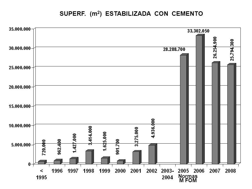 AÑO SUPERF. (m 2 ) ESTABILIZADA CON CEMENTO Normas M FOM
