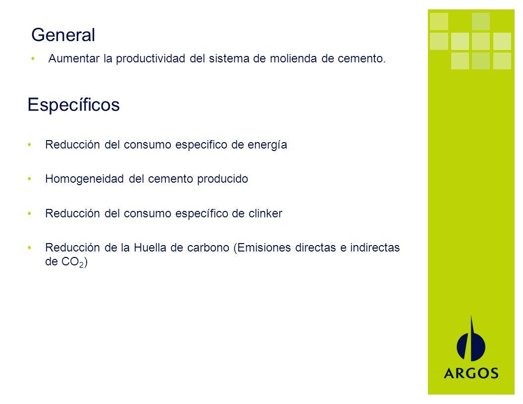 General Aumentar la productividad del sistema de molienda de cemento. Específicos Reducción del consumo especifico de energía Homogeneidad del cemento