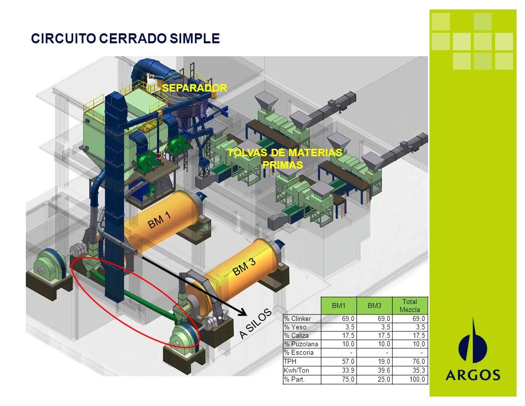 CIRCUITO CERRADO SIMPLE BM1BM3 Total Mezcla % Clinker 69,0 % Yeso 3,5 % Caliza 17,5 % Puzolana 10,0 % Escoria - - - TPH 57,0 19,0 76,0 Kwh/Ton 33,9 39