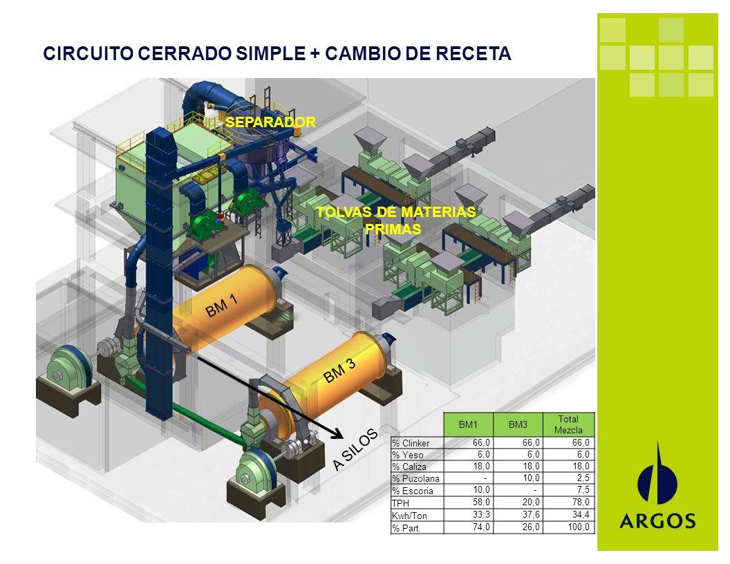 CIRCUITO CERRADO SIMPLE + CAMBIO DE RECETA BM1BM3 Total Mezcla % Clinker 66,0 % Yeso 6,0 % Caliza 18,0 % Puzolana - 10,0 2,5 % Escoria 10,0 - 7,5 TPH