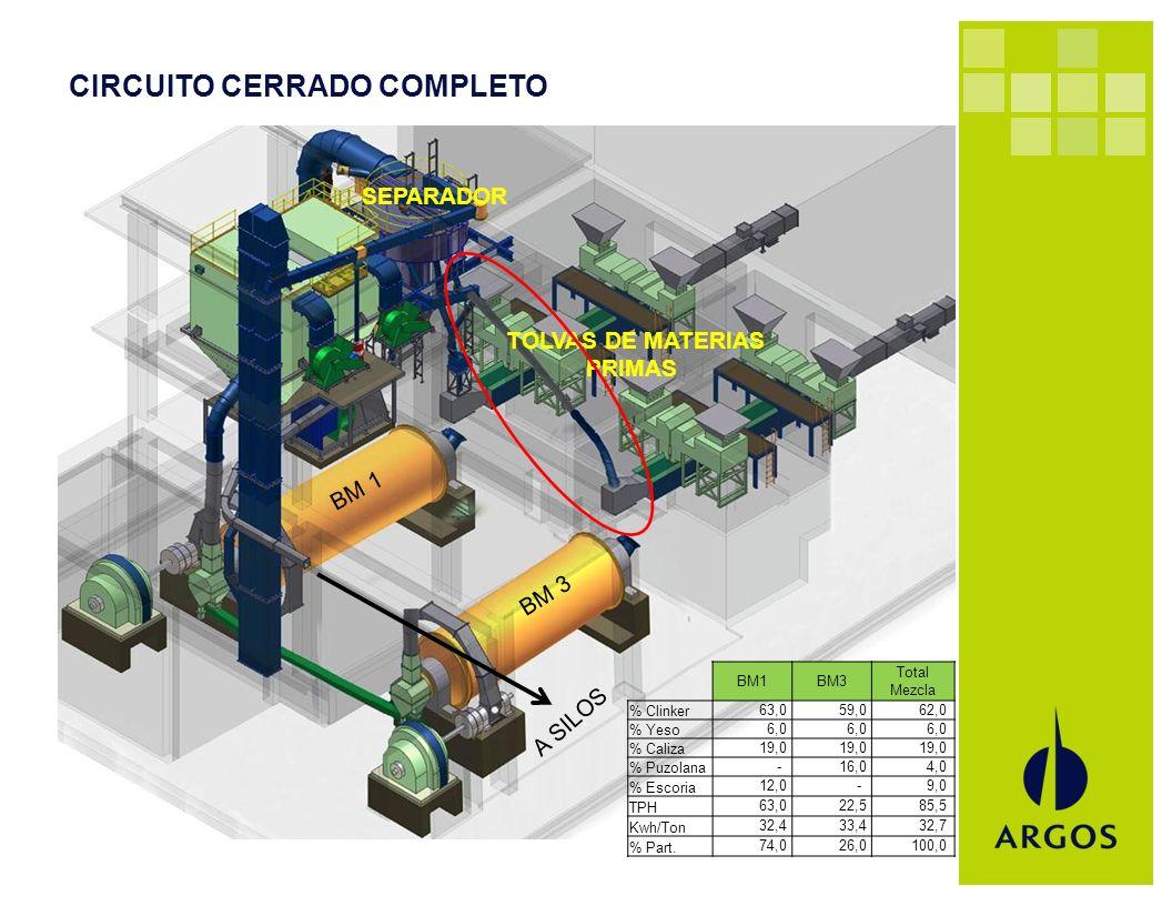 CIRCUITO CERRADO COMPLETO BM1BM3 Total Mezcla % Clinker 63,0 59,0 62,0 % Yeso 6,0 % Caliza 19,0 % Puzolana - 16,0 4,0 % Escoria 12,0 - 9,0 TPH 63,0 22