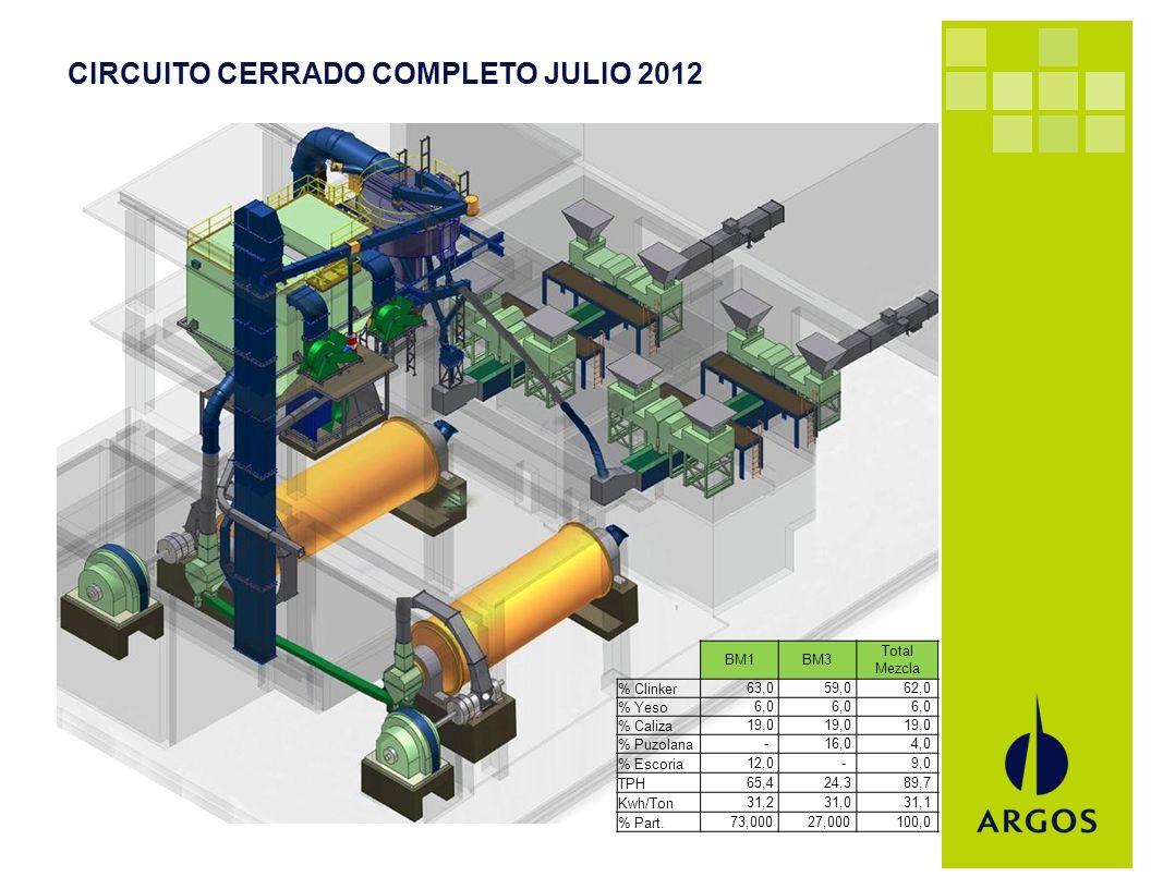 CIRCUITO CERRADO COMPLETO JULIO 2012 BM1BM3 Total Mezcla % Clinker 63,0 59,0 62,0 % Yeso 6,0 % Caliza 19,0 % Puzolana - 16,0 4,0 % Escoria 12,0 - 9,0