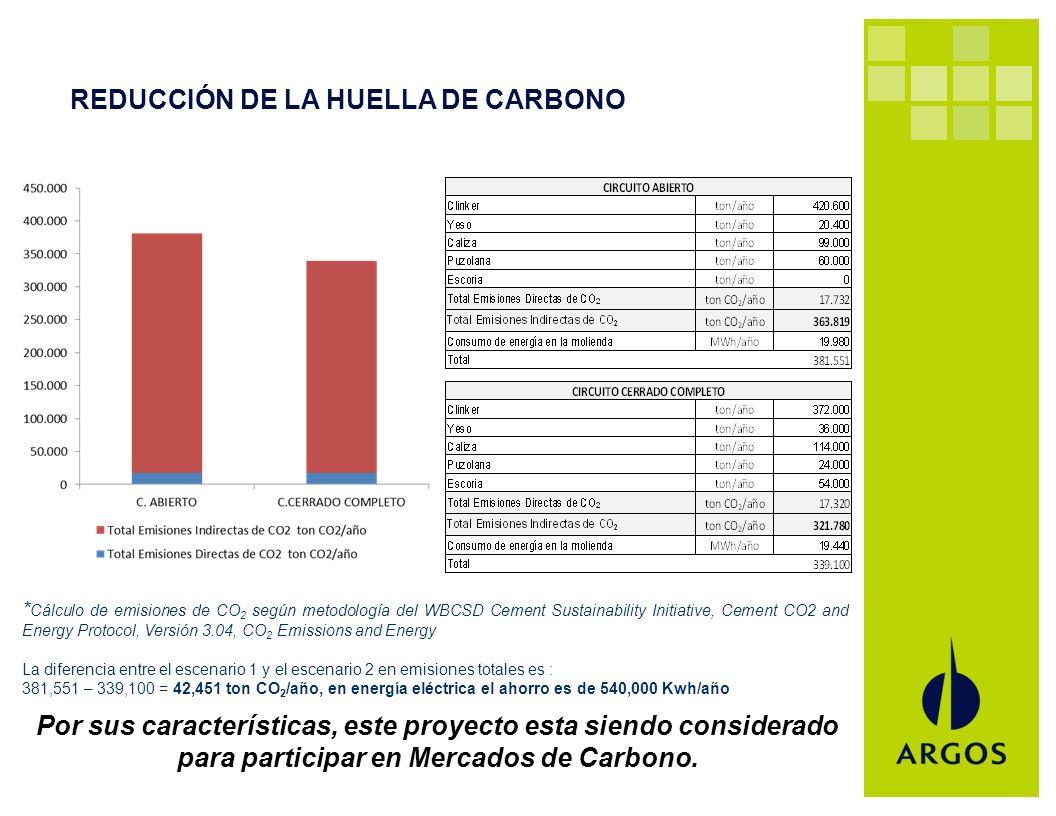 REDUCCIÓN DE LA HUELLA DE CARBONO Por sus características, este proyecto esta siendo considerado para participar en Mercados de Carbono. * Cálculo de