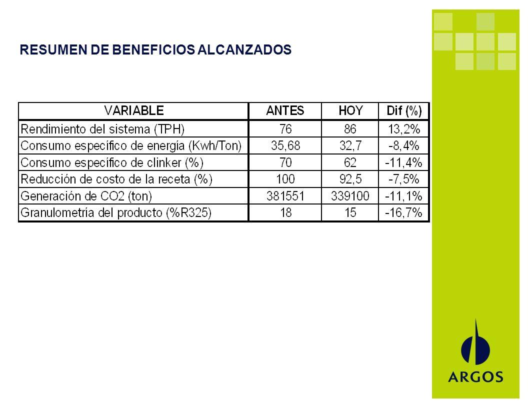 RESUMEN DE BENEFICIOS ALCANZADOS