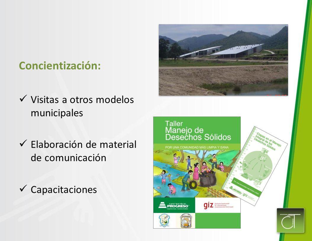 Concientización: Visitas a otros modelos municipales Elaboración de material de comunicación Capacitaciones