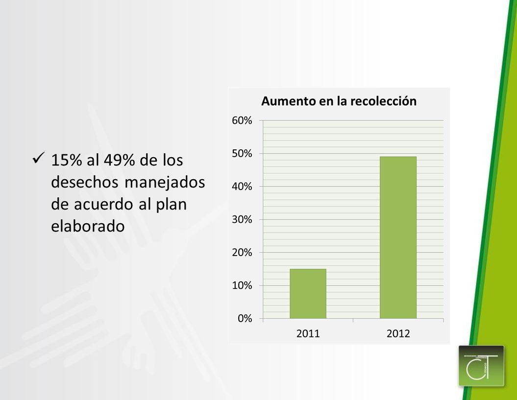 15% al 49% de los desechos manejados de acuerdo al plan elaborado