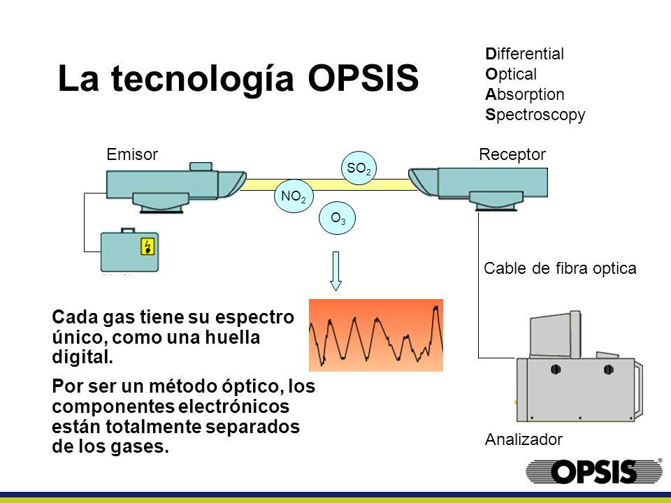 Cable de fibra optica EmisorReceptor Analizador NO 2 O3O3 SO 2 La tecnología OPSIS Differential Optical Absorption Spectroscopy Cada gas tiene su espe