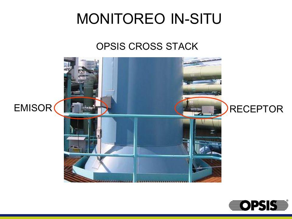 UV DOAS TECHNIQUE A/DCOMPUTADORAHD EmisorReceptor Analizador - monocromador MODEM Detector Disco de escaneo Red de difracción Fibra optica