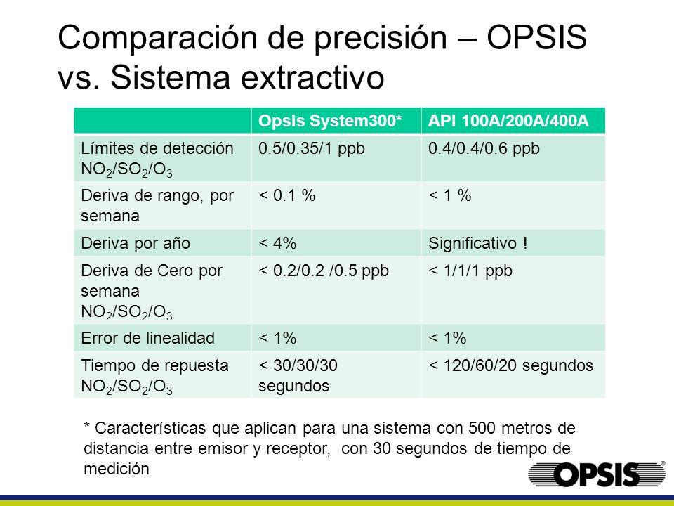 Comparación de precisión – OPSIS vs. Sistema extractivo Opsis System300*API 100A/200A/400A Límites de detección NO 2 /SO 2 /O 3 0.5/0.35/1 ppb0.4/0.4/