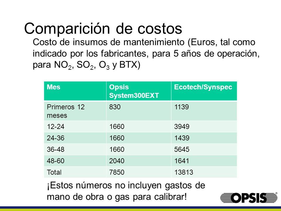 Comparición de costos Costo de insumos de mantenimiento (Euros, tal como indicado por los fabricantes, para 5 años de operación, para NO 2, SO 2, O 3