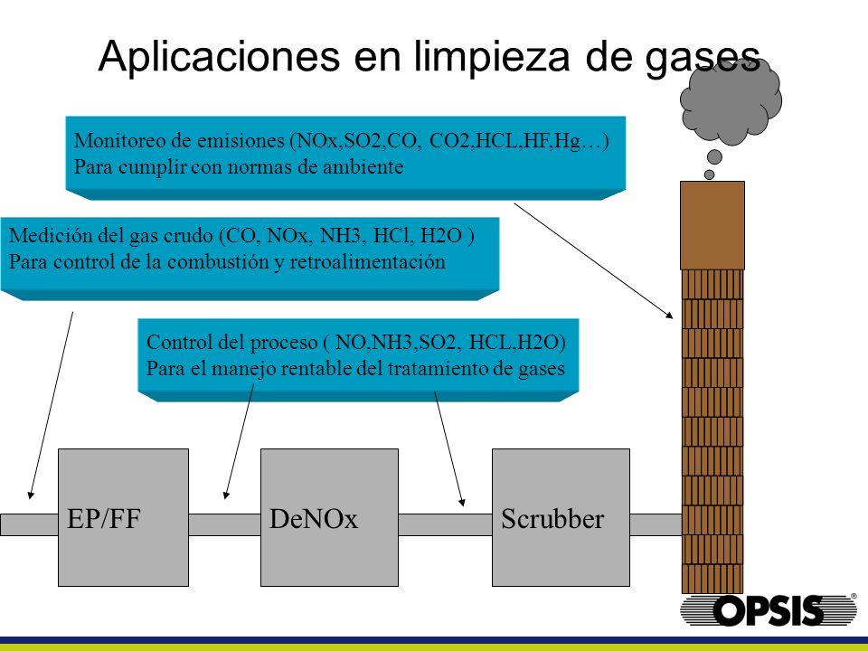 EP/FFDeNOxScrubber Medición del gas crudo (CO, NOx, NH3, HCl, H2O ) Para control de la combustión y retroalimentación Monitoreo de emisiones (NOx,SO2,