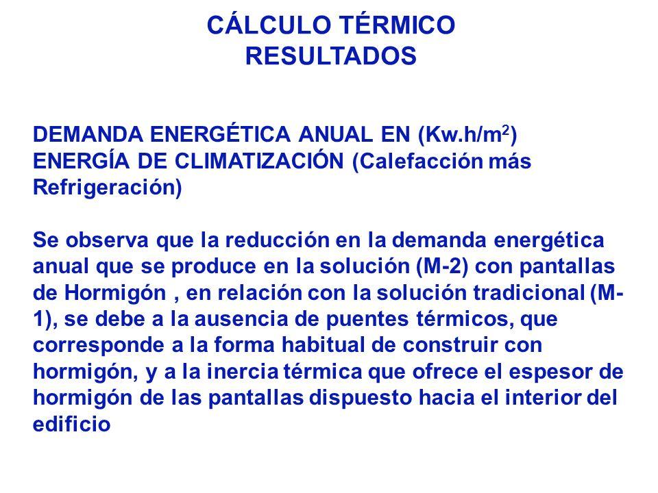 CÁLCULO TÉRMICO RESULTADOS DEMANDA ENERGÉTICA ANUAL EN (Kw.h/m 2 ) ENERGÍA DE CLIMATIZACIÓN (Calefacción más Refrigeración) Se observa que la reducció