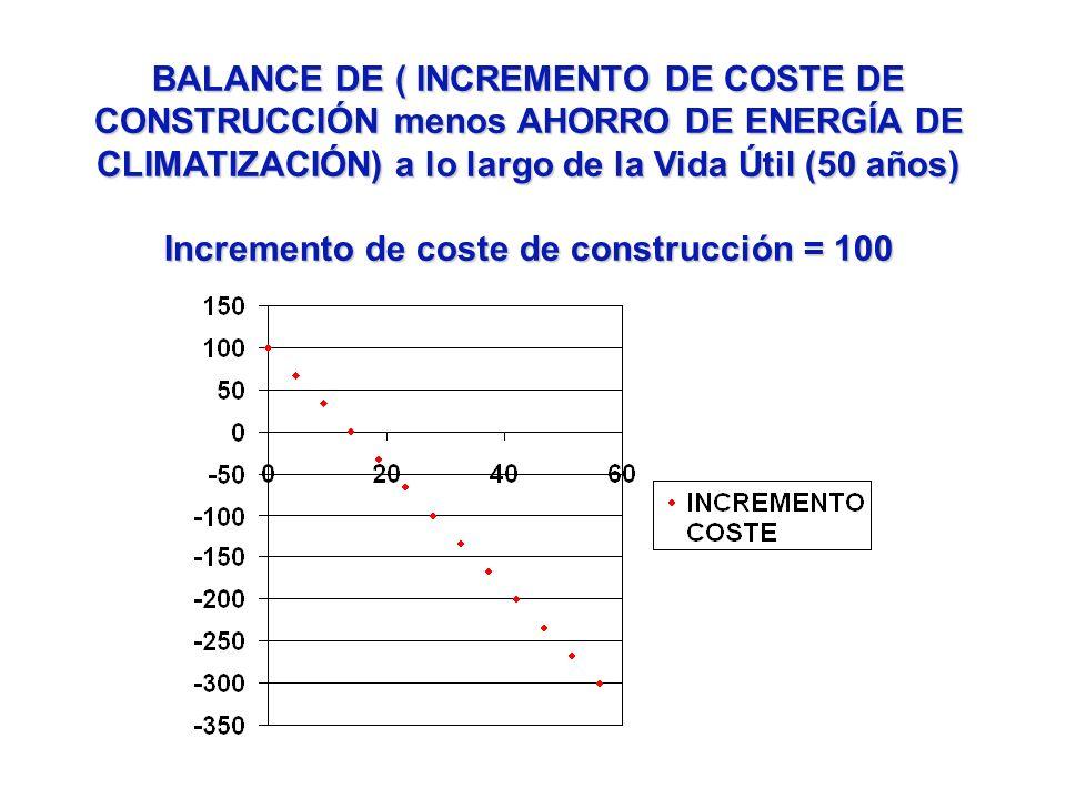 BALANCE DE ( INCREMENTO DE COSTE DE CONSTRUCCIÓN menos AHORRO DE ENERGÍA DE CLIMATIZACIÓN) a lo largo de la Vida Útil (50 años) Incremento de coste de