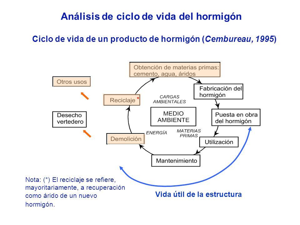 Análisis de ciclo de vida del hormigón Ciclo de vida de un producto de hormigón (Cembureau, 1995) Nota: (*) El reciclaje se refiere, mayoritariamente,