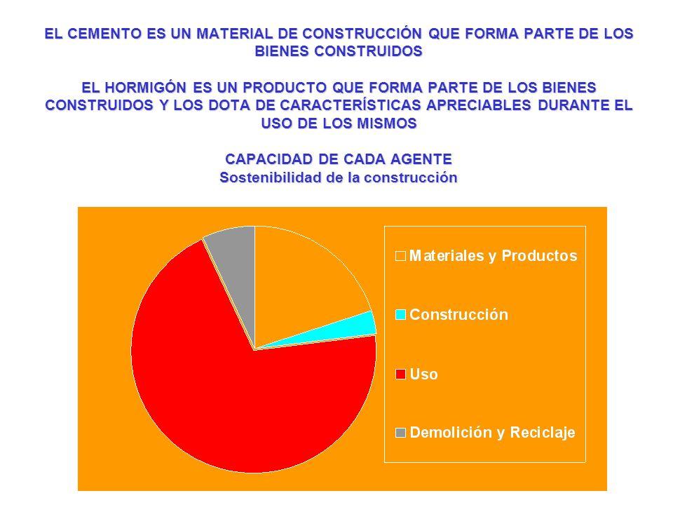 EL CEMENTO ES UN MATERIAL DE CONSTRUCCIÓN QUE FORMA PARTE DE LOS BIENES CONSTRUIDOS EL HORMIGÓN ES UN PRODUCTO QUE FORMA PARTE DE LOS BIENES CONSTRUID