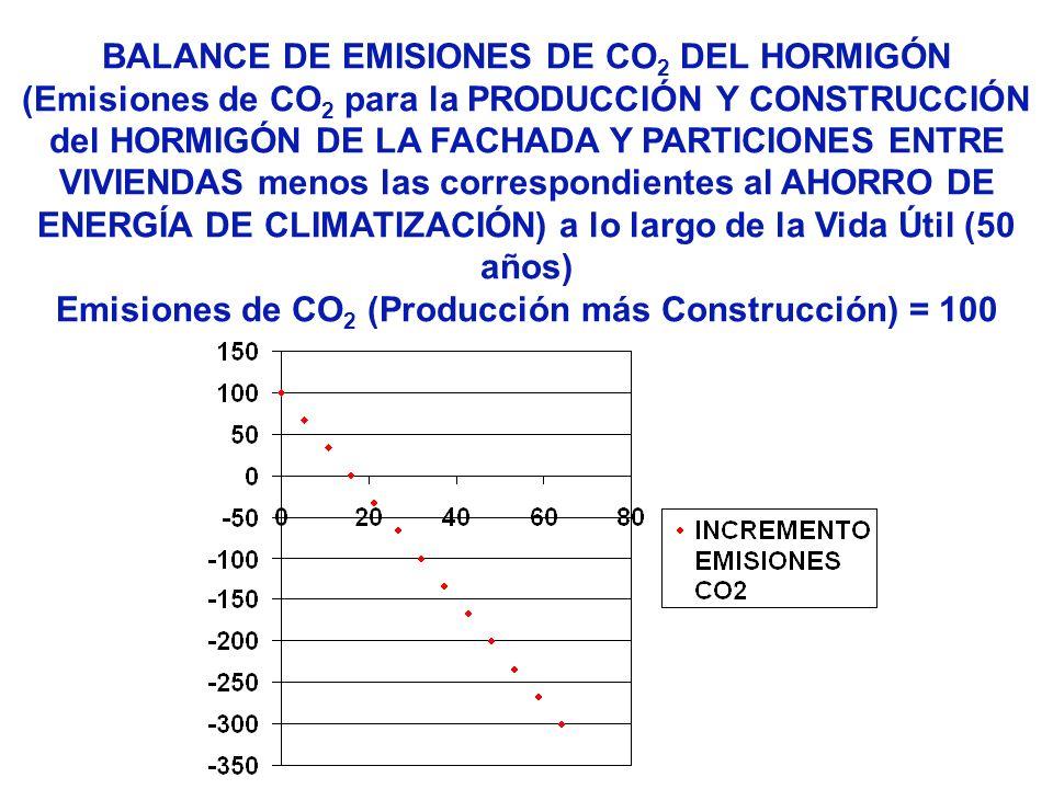 BALANCE DE EMISIONES DE CO 2 DEL HORMIGÓN (Emisiones de CO 2 para la PRODUCCIÓN Y CONSTRUCCIÓN del HORMIGÓN DE LA FACHADA Y PARTICIONES ENTRE VIVIENDA